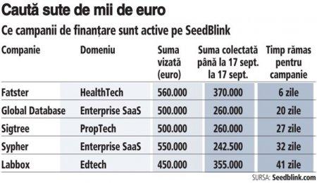 ZF IT Generation. Oportunitati de investitii. Cinci start-up-uri tech cauta finantari cu o valoare totala de 2,5 milioane de euro pe platforma SeedBlink