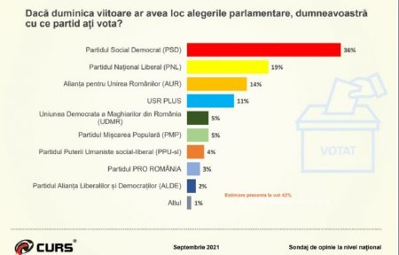 Razboiul dintre PNL si USRPLUS, castigat de PSD. Sondajul arata dezamagirea si grijile romanilor
