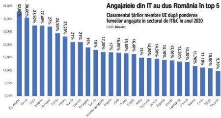 In sfarsit, pe primele locuri in UE: Romania sta mai bine decat tarile din Vest la <span style='background:#EDF514'>NUMARUL</span> de angajate cu studii in IT&C. In 2020, femeile reprezentau 27% dintre angajatii cu studii in IT&C din Romania, a cincea cea mai mare pondere dintre statele membre UE. Media europeana a fost de circa 17%