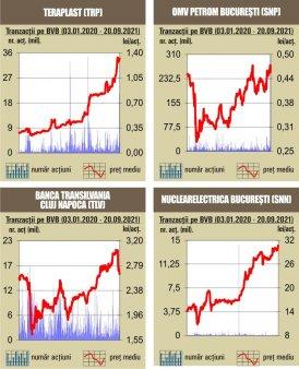 Declinul pietelor interna<span style='background:#EDF514'>TION</span>ale  pune presiune pe indicii bursei noastre