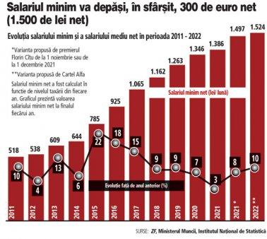 Pentru prima data, <span style='background:#EDF514'>PATRONATE</span>le, guvernul si sindicatele sunt de acord ca salariul minim de anul viitor trebuie sa creasca. Sindicatele vor o majorare de 10% a salariului minim, iar <span style='background:#EDF514'>PATRONATE</span>le una de 8% din 2022. Salariul minim va ajunge anul viitor la 1.500 de lei net (peste 300 de euro net), dar tot ramane unul dintre cele mai mici la nivel european