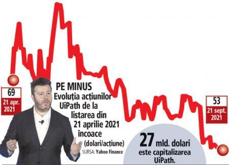 Cinci luni de la listarea UiPath la Bursa de la <span style='background:#EDF514'>NEW YORK</span>: actiunile au minus 23% si se tranzactioneaza sub pretul din oferta de listare. Valoarea companiei, minus 7,6 mld. dolari