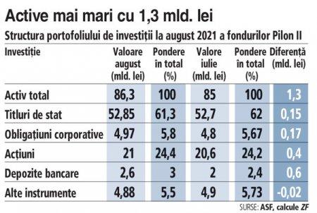 Cele sapte fonduri de <span style='background:#EDF514'>PENSII</span> private. Pilon II, la investitii record de 21 mld. lei in actiuni. Activele, la o valoare istorica de 86 mld. lei la final de august 2021. De la inceputul anului 2021 activele fondurilor Pilon II au urcat cu circa 11 miliarde de lei sau 15%