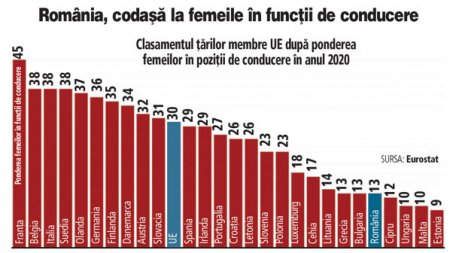 Romania are doar 13% pondere a femeilor in boardurile firmelor, fata de 38% in Italia sau Germania. In 2020, circa 13% dintre functiile de conducere din Romania erau ocupate de femei, a cincea cea mai mica pondere dintre statele membre ale Uniunii Europene. Media europeana a fost de aproape 30%