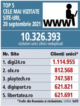 Top 5 cele mai vizitate site-uri, 20 septembrie 2021