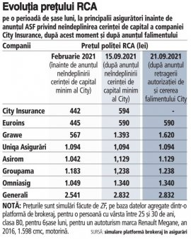Cat sunt preturile politelor RCA la principalii asiguratori in contextul falimentului City Insurance? Preturile RCA au cresteri intre 5% si 145% fata de nivelurile din februarie. Din octombrie preturile RCA pot creste mai mult, cred unii brokeri. <span style='background:#EDF514'>EUROINS</span> este cel mai ieftin asigurator