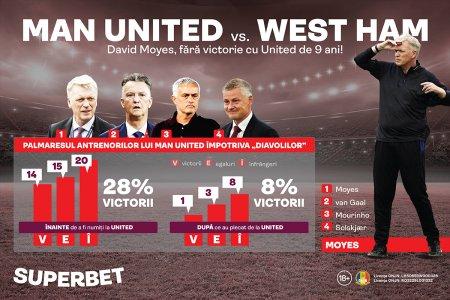 Moyes inca asteapta revansa! Man United - West Ham e diseara, in Cupa Ligii