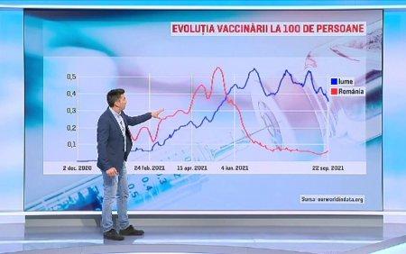 Romania, sub media mondiala la numarul celor imunizati anti-Covid. HARTA