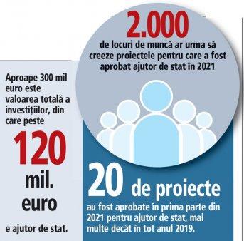 Guvernul a aprobat in prima parte din 2021 ajutoare de stat in valoare de 120 mil. euro pentru 20 de proiecte