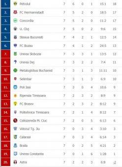 Liga 2 | Programul si televizarea meciurilor din etapa a 8-a. Azi: FC Brasov - Steaua. Clasamentul actualizat
