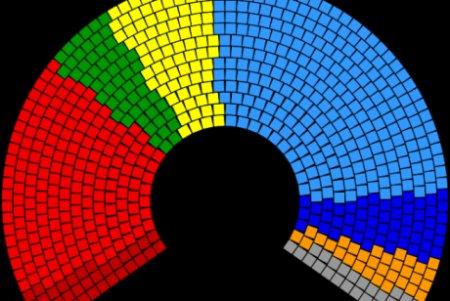 <span style='background:#EDF514'>SONDAJ</span> Avangarde: Intentia de vot pentru partide