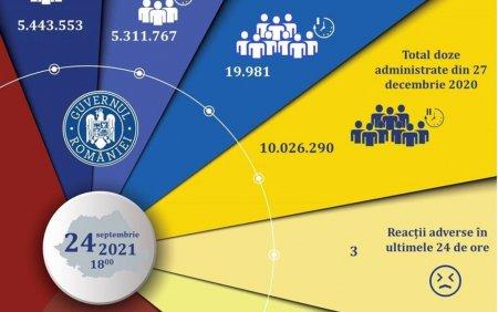 Aproape 20.000 de persoane, vaccinate in ultimele 24 de ore. Cate reactii adverse s-au inregistrat