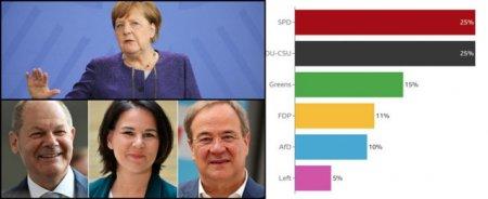 Alegeri Germania. Primele rezultate. Lupta stransa pentru locul Angelei Merkel. Cum arata posibilele coalitii