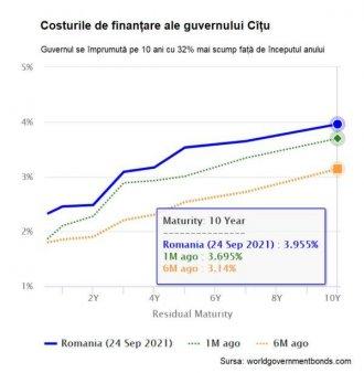 Costurile de finantare pe termen lung revin pe crestere