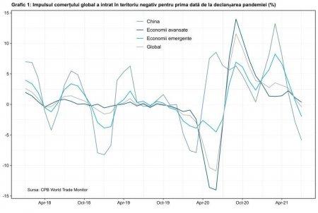 Comertul global scade pe fondul declinului schimburilor comerciale ale Chinei