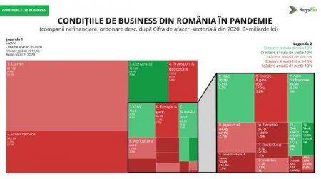 STUDIU KEYSFIN:  Rezultatul net al companiilor ne<span style='background:#EDF514'>FINANCIARE</span> din Romania a depasit, pentru prima data, pragul de 100 miliarde lei in 2020