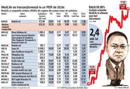 Analiza companiilor din indicele bursier BET: astazi, MedLife. Multiplii de tranzactionare, emitenti din acelasi sector din regiune si comparatia cu acestia, preturi tinta si perspective