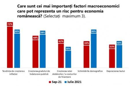 AmCham: Increderea in mediul investitional si de afaceri a revenit la minimele din prima jumatate din 2020, cand Romania era lovita de o lipsa acuta de predictibilitate generata de primul val pandemic