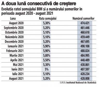 Rata somajului din Romania a ajuns la 5,2% in luna august, a doua luna consecutiva de crestere. Numarul somerilor a depasit 428.000 in august, cu aproape 7.800 mai multi fata de luna precedenta