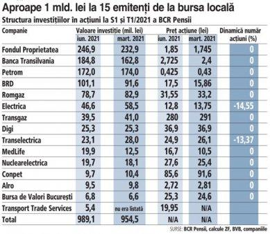 Bursa: BCR Pensii a vandut din Electrica si <span style='background:#EDF514'>TRANSELECTRICA</span> in T2/2021 si a cumparat actiuni la Transport Trade Services. Intrari la o companie de minerit si la cel mai mare producator de blocuri ceramice din lume