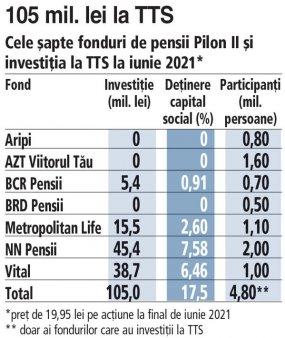 105 mil. lei au investit patru fonduri de pensii Pilon II la Transport Trade Services: detinere de 17,5% din capitalul social