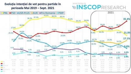 Sondaj INSCOP inainte de motiune: PSD are cu peste 13% mai mult decat PNL. AUR si-a dublat scorul electoral