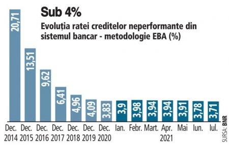 Rata creditelor neperformante a ramas sub 4%, scazand in iulie la 3,71%, cel mai scazut nivel din ultimul deceniu. Rata NPL ar putea sa creasca in perspectiva avand in vedere si valul 4 al pandemiei de COVID-19, care afecteaza intreaga economie si sectorul financiar