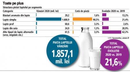 Radiografia pietei laptelui de baut: piata a urcat anul trecut la 1,8 mld. lei, plus 22%. Laptele alternativ, din mig<span style='background:#EDF514'>DALE</span> sau orez, e vedeta, in timp ce laptele praf bate pasul pe loc. Piata e impartita in cinci mari categorii - lapte simplu, lapte de soia, alte tipuri de lapte alternativ (mig<span style='background:#EDF514'>DALE</span>, orez), lapte praf si bauturi aromate din lapte