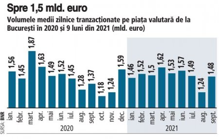Tranzactii mai animate in septembrie pe piata valutara. Si cursul a urcat la maxime. Jucatorii de pe piata valutara au derulat in 9 luni din 2021, in medie, tranzactii zilnice de 1,49  mld. euro, usor sub nivelul din 2020