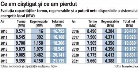 In ultimul deceniu, Romania a inchis jumatate din capacitatea termo si a pus in loc eoliene, dar fara capacitati de backup. Pretul se plateste acum, in cea mai dificila iarna a <span style='background:#EDF514'>SISTEMULUI</span>. Ieri, circa un sfert din consumul de energie al Romaniei era asigurat prin importuri, in contextul in care contributia eolienelor era de numai 1,5% din productia totala