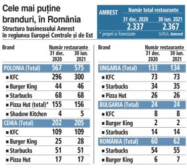 Grupul polonez Amrest si-a extins reteaua cu 30 de restaurante si cafenele in S1 2021, dintre care doua in Romania, un <span style='background:#EDF514'>STARBUCKS</span> si un Burger King. Compania e prezenta pe mai mult de 25 de piete din lume, cele mai multe din Europa