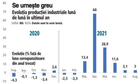 Industria a crescut cu 13% la 8 luni din 2021, dar mai are de tras ca sa recupereze pierderea din 2020. Industria creste cu doua cifre la 8 luni din an, cu industria prelucratoare vioara intai. Energia creste cu 12%