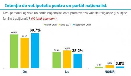 Sondaj de opinie: 68,7% dintre romani ar vota un partid nationalist, care promoveaza valorile <span style='background:#EDF514'>RELIGIOASE</span> si sustine familia traditionala