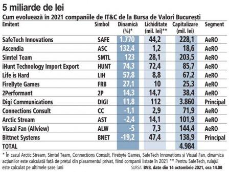 Ce fac actiunile locale din IT&C de la inceputul anului: de la <span style='background:#EDF514'>SCADERE</span> de 19,2% pentru Bittnet la crestere de 1.770% in cazul SafeTech. Cele 12 companii sunt evaluate de investitori la aproximativ 5 mld. lei, din care 3,9 mld. lei este capitalizarea Digi