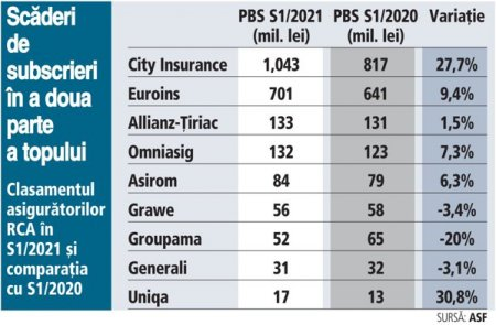 Clasamentul asiguratorilor care practica RCA in S1/2021: <span style='background:#EDF514'>CITY INSURANCE</span>, liderul pietei RCA cu o cota de 46%, a avut o crestere a subscrierilor de peste 27% inainte de retragerea autorizatiei de catre ASF. Euroins si Allianz-Tiriac urmeaza pe podium