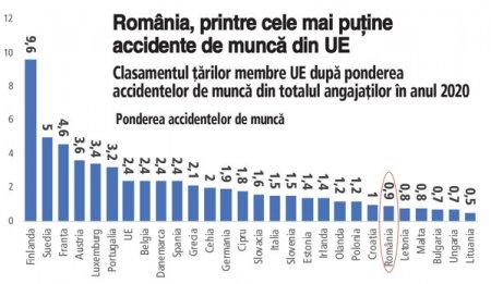 Eurostat: Mai putin de 1% dintre angajatii romani au raportat un accident de munca in 2020. la nivelul Uniunii Europene, 2,4% dintre persoanele angajate au raportat cel putin un accident de munca anul trecut. Cea mai mare pondere a fost inregistrata in <span style='background:#EDF514'>FINLAND</span>a, iar cea mai mica valoare a fost in Lituania