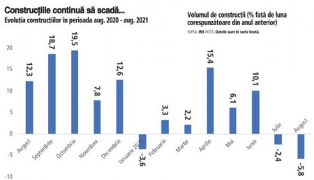 Euforia din anii trecuti se estompeaza: constructiile au continuat s<span style='background:#EDF514'>CADEREA</span> in august, trase in jos de reducerea cu doua cifre a lucrarilor de infrastructura. Volumul de constructii din Romania a ramas totusi pe plus la 8 luni din 2021, datorita sectorului rezidential, care duduie