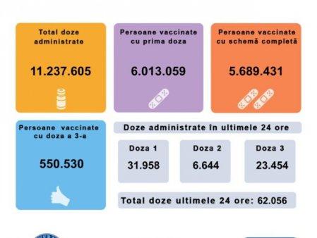 Peste 62.000 de romani s-au vaccinat in ultimele 24 de ore. Situatia pe doze si vaccinuri