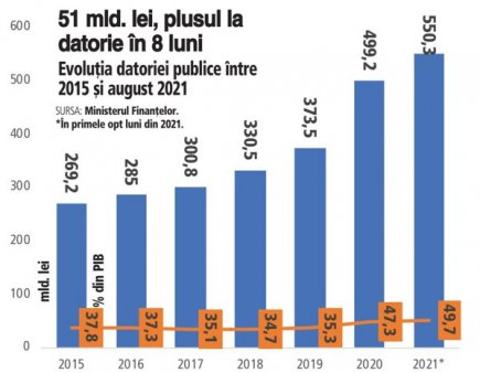 <span style='background:#EDF514'>DATORIA</span> publica a ajuns la 49,7% din PIB. Totusi agentiile de evaluare financiara mentin Romania pe radarul investitorilor. <span style='background:#EDF514'>DATORIA</span> publica a ajuns in august la 550,3 miliarde de lei, cu 51 de miliarde de lei peste cea de la finalul lui decembrie 2020