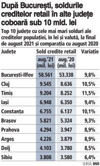 Topul judetelor cu cele mai mari solduri ale creditelor populatiei la finalul verii din acest an. Bucuresti-Ilfov conduce cu peste 58 mld. lei, urmat de Cluj si Timis, care cresc cu viteza mare. Ponderea creditelor <span style='background:#EDF514'>RETAIL</span> din Bucuresti-Ilfov este de 36,3% din totalul creditelor pentru populatie, in timp ce restul judetelor nu trec de un nivel de 6% fiecare