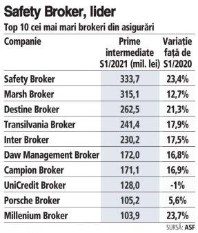 Cum arata clasamentul celor mai mari brokeri din asigurari in S1/2021 Safety Broker preia conducerea in topul brokerilor, fiind urmat de Marsh si Destine Broker