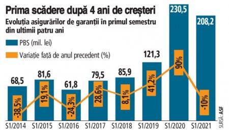 Topul jucatorilor pe segmentul asigurarilor de garantii in S1/2021. Onix Asigurari conduce topul, urmat de ABC Asigurari si Exim Romania. Volumul subscrierilor pe asigurari de garantii in S1/2021 a ajuns la 208,2 mil. lei, in scadere cu 10%, fata de S1/2020