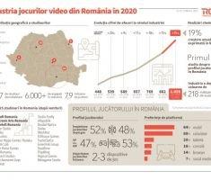 In 2020, Industria de jocuri video din Romania a dezvoltat peste 20 de titluri si a generat o cifra de afaceri de 218 milioane de dolari